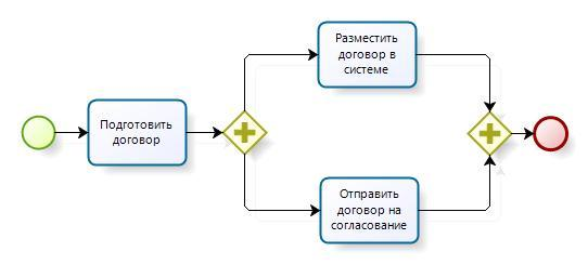 01_bpmn_parallel_gateway_model