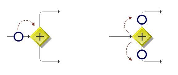 02_bpmn_parallel_split_gateway